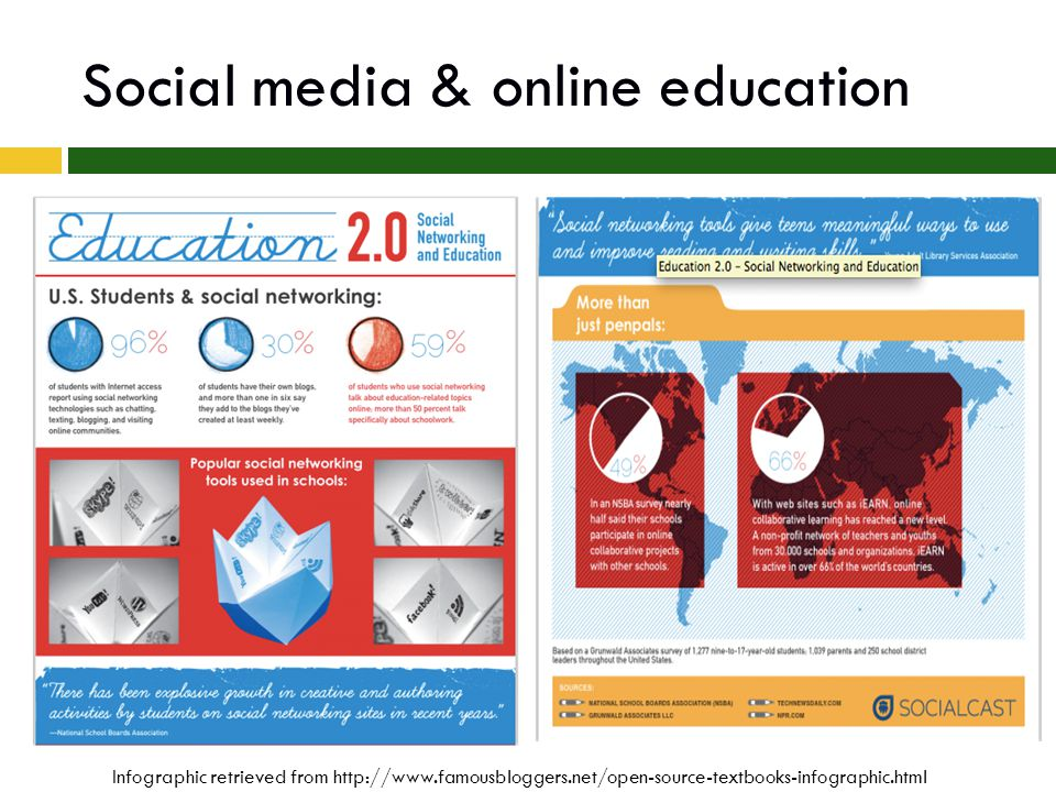 Social media & online education Infographic retrieved from http://www.famousbloggers.net/open-source-textbooks-infographic.html