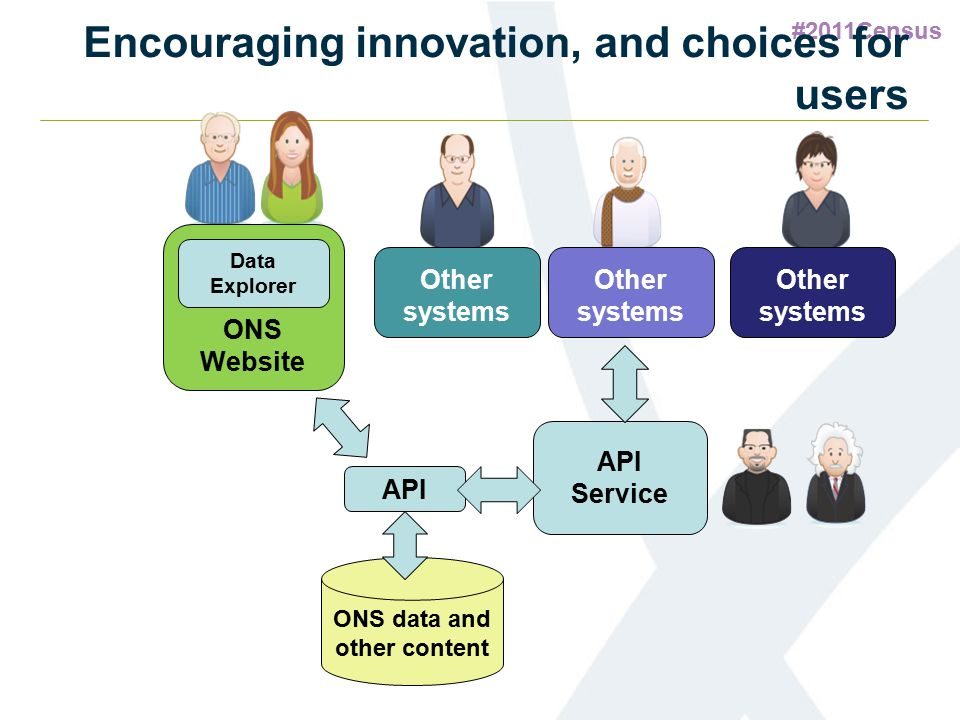 #2011Census Encouraging innovation, and choices for users API Service ONS Website Data Explorer API ONS data and other content Other systems