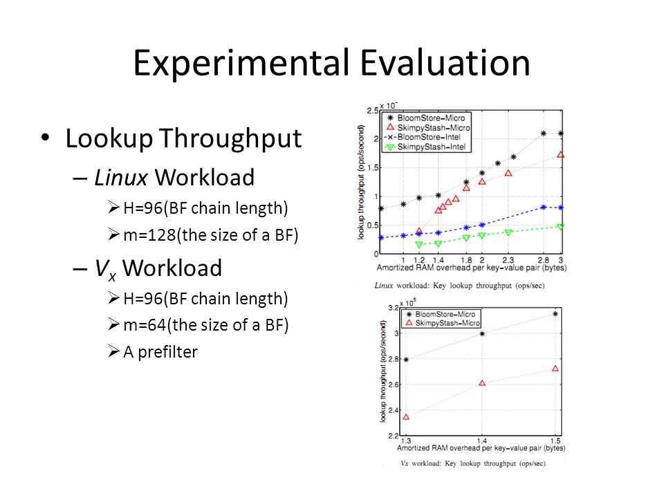 Experimental Evaluation Lookup Throughput – Linux Workload  H=96(BF chain length)  m=128(the size of a BF) – V x Workload  H=96(BF chain length)  m=64(the size of a BF)  A prefilter