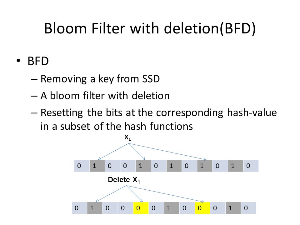 Bloom Filter with deletion(BFD) BFD – Removing a key from SSD – A bloom filter with deletion – Resetting the bits at the corresponding hash-value in a subset of the hash functions 010010101010 X1X1 010000100010 Delete X 1