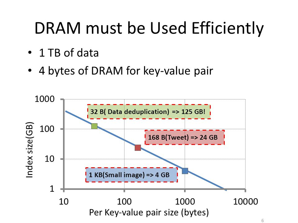 DRAM must be Used Efficiently 6 Per Key-value pair size (bytes) Index size(GB) 32 B( Data deduplication) => 125 GB.