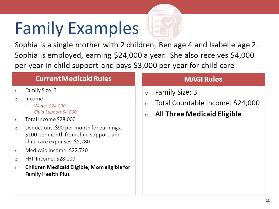 o Family Size: 3 o Income: – Wages $24,000 – Child Support $4,000 o Total Income $28,000 o Deductions: $90 per month for earnings, $100 per month from