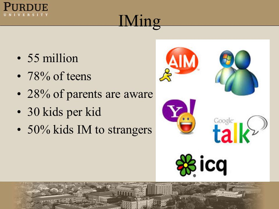 55 million 78% of teens 28% of parents are aware 30 kids per kid 50% kids IM to strangers IMing