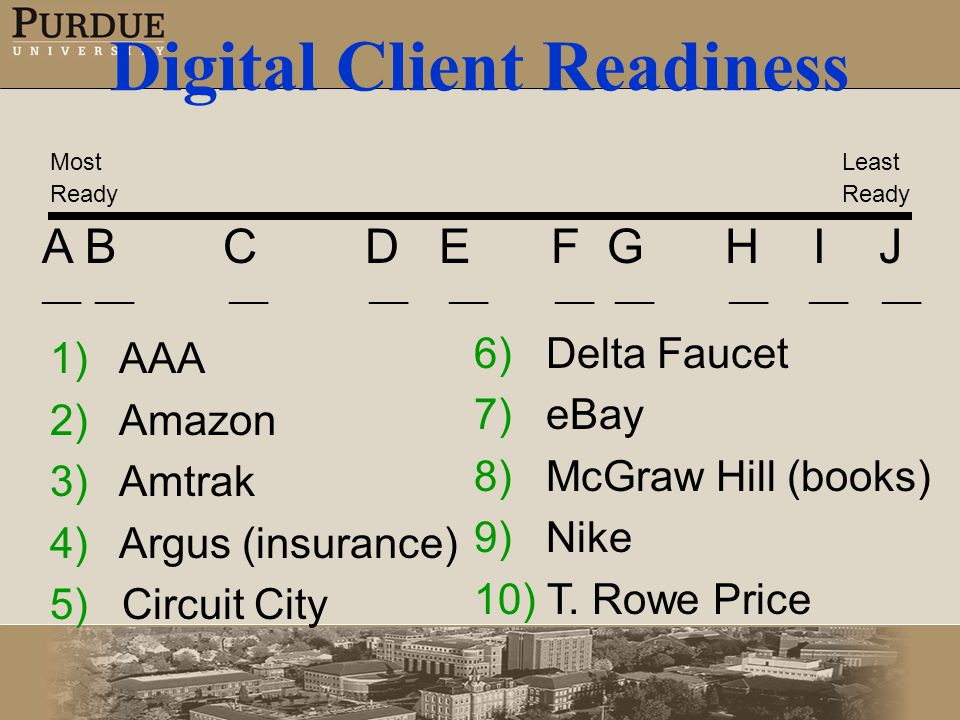 Digital Client Readiness 1) AAA 2) Amazon 3) Amtrak 4) Argus (insurance) 5) Circuit City A B C D E F G H I J ___ ___ ___ ___ ___ Most Ready Least Ready 6) Delta Faucet 7) eBay 8) McGraw Hill (books) 9) Nike 10) T.