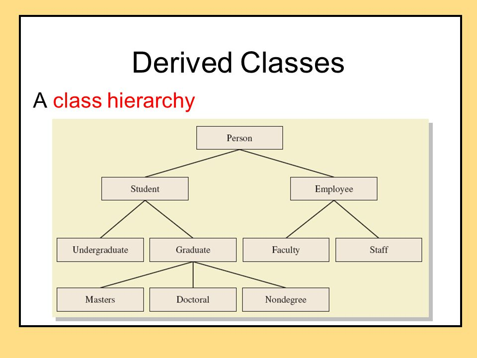 Derived Classes A class hierarchy