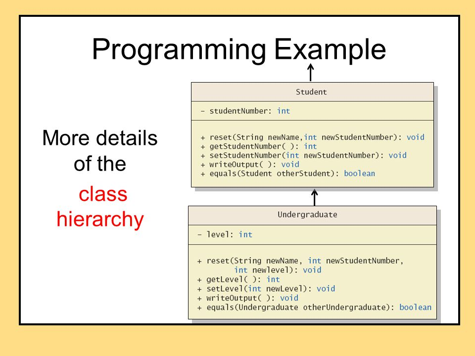 Programming Example More details of the class hierarchy