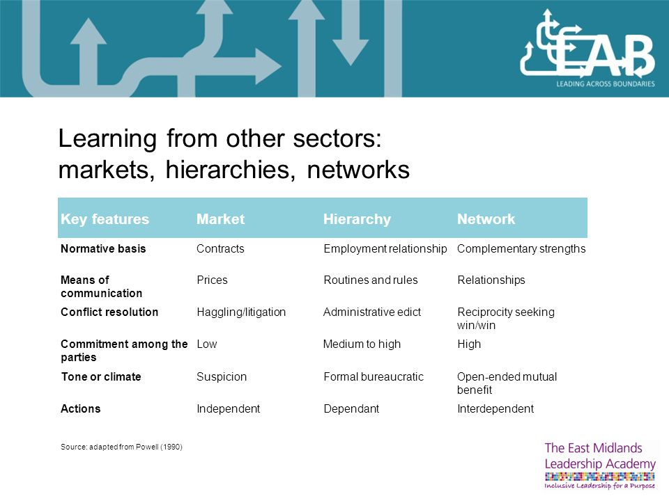 Learning from other sectors: markets, hierarchies, networks Key featuresMarketHierarchyNetwork Normative basisContractsEmployment relationshipComplementary strengths Means of communication PricesRoutines and rulesRelationships Conflict resolutionHaggling/litigationAdministrative edictReciprocity seeking win/win Commitment among the parties LowMedium to highHigh Tone or climateSuspicionFormal bureaucraticOpen-ended mutual benefit ActionsIndependentDependantInterdependent Source: adapted from Powell (1990)
