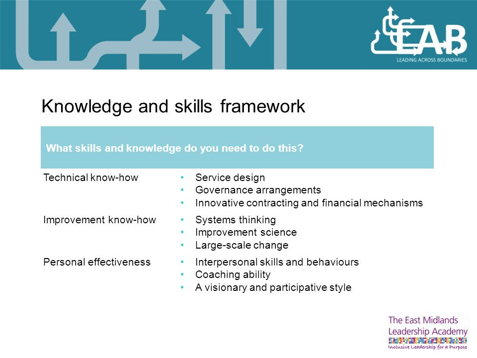 Knowledge and skills framework What skills and knowledge do you need to do this.