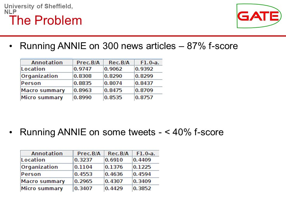 University of Sheffield, NLP The Problem Running ANNIE on 300 news articles – 87% f-score Running ANNIE on some tweets - < 40% f-score