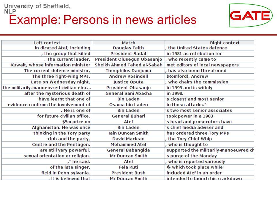 University of Sheffield, NLP Example: Persons in news articles