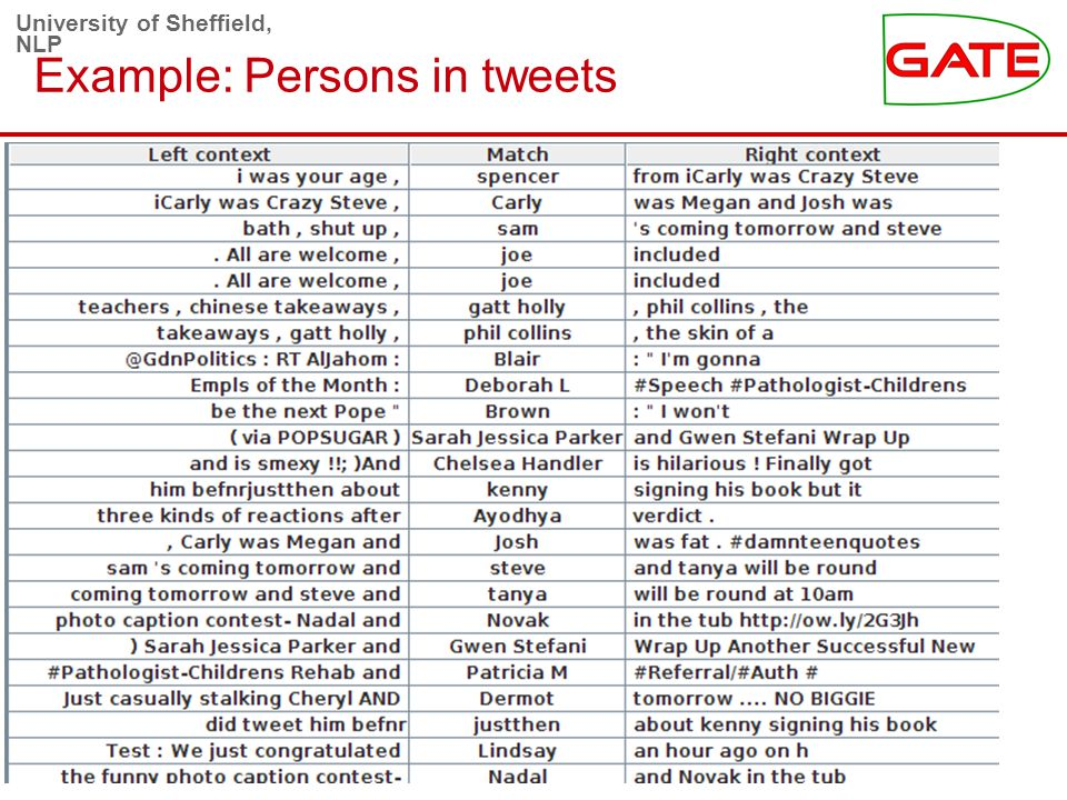 University of Sheffield, NLP Example: Persons in tweets