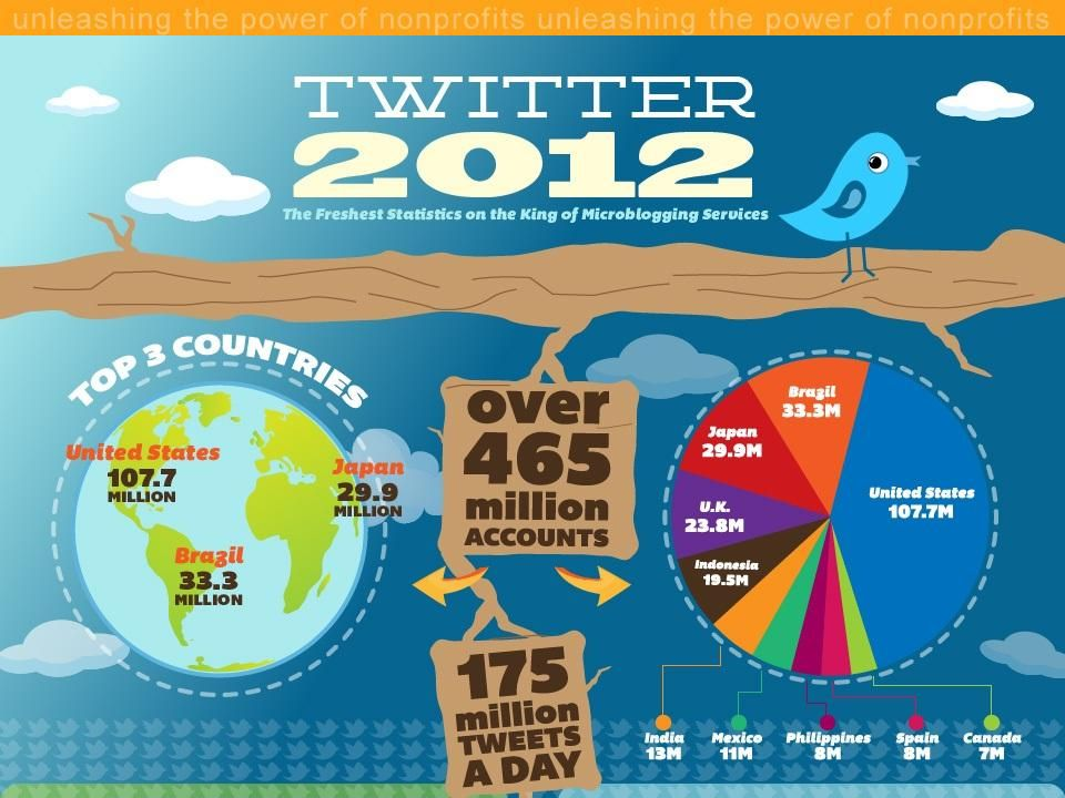Why do people use Twitter? 2012 MAP TechWorks, a program of MAP for Nonprofits
