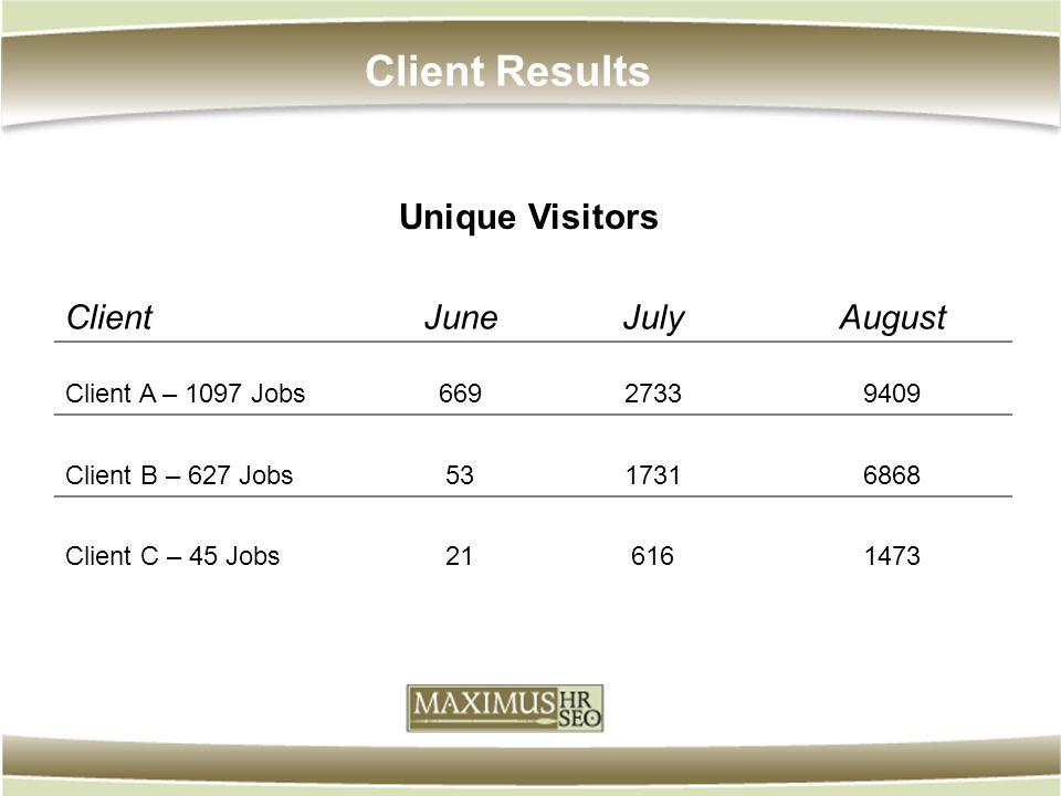 Client Results ClientJuneJulyAugust Client A – 1097 Jobs66927339409 Client B – 627 Jobs5317316868 Client C – 45 Jobs216161473 Unique Visitors