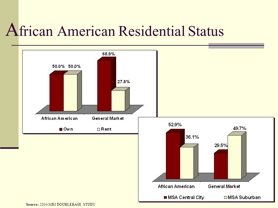 A frican American Residential Status Source: 2004 MRI DOUBLEBASE STUDY