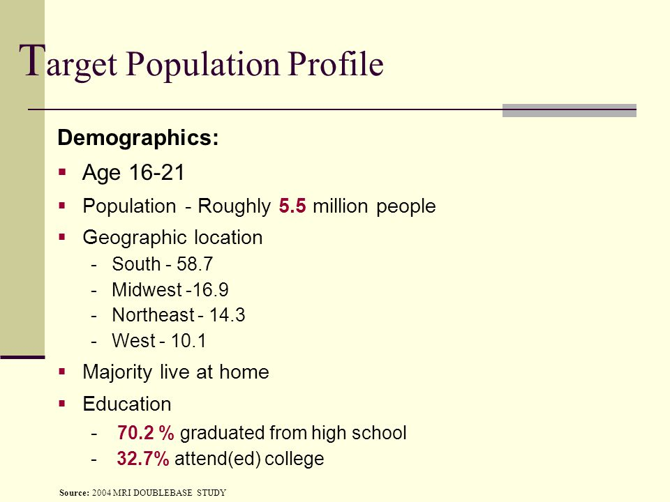 T arget Population Profile Demographics:  Age 16-21  Population - Roughly 5.5 million people  Geographic location -South - 58.7 -Midwest -16.9 -Northeast - 14.3 -West - 10.1  Majority live at home  Education - 70.2 % graduated from high school - 32.7% attend(ed) college Source: 2004 MRI DOUBLEBASE STUDY