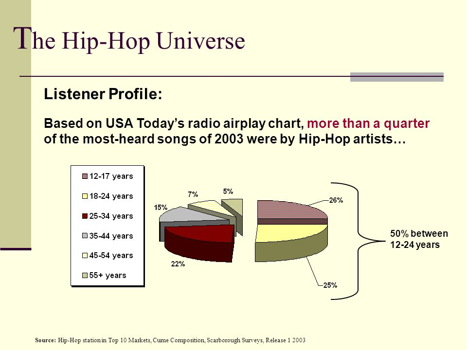 50% between 12-24 years Source: Hip-Hop station in Top 10 Markets, Cume Composition, Scarborough Surveys, Release 1 2003 T he Hip-Hop Universe Based on USA Today's radio airplay chart, more than a quarter of the most-heard songs of 2003 were by Hip-Hop artists… Listener Profile: