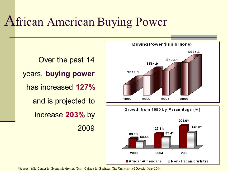 A frican American Buying Power *Source: Selig Center for Economic Growth, Terry College for Business, The University of Georgia, May 2004 Over the past 14 years, buying power has increased 127% and is projected to increase 203% by 2009