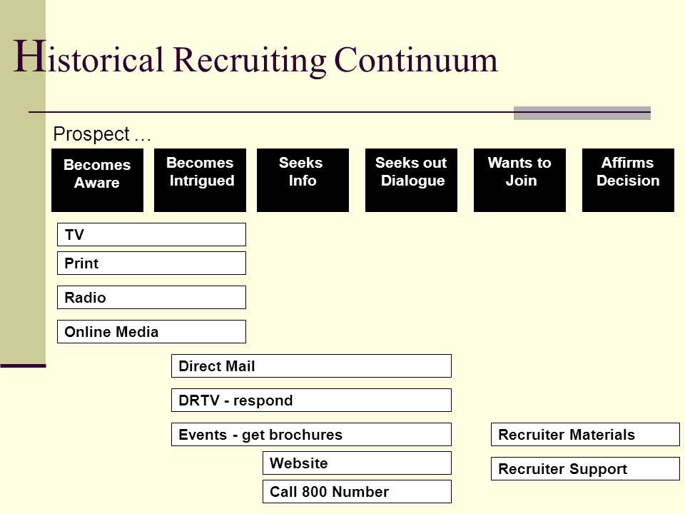 H istorical Recruiting Continuum Becomes Aware Becomes Intrigued Seeks Info Seeks out Dialogue Wants to Join Affirms Decision Print TV Online Media Radio Direct Mail DRTV - respond Events - get brochures Website Recruiter Materials Recruiter Support Call 800 Number Prospect …