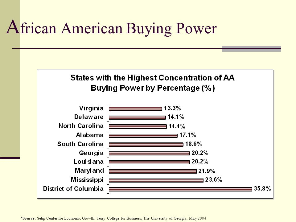 A frican American Buying Power *Source: Selig Center for Economic Growth, Terry College for Business, The University of Georgia, May 2004