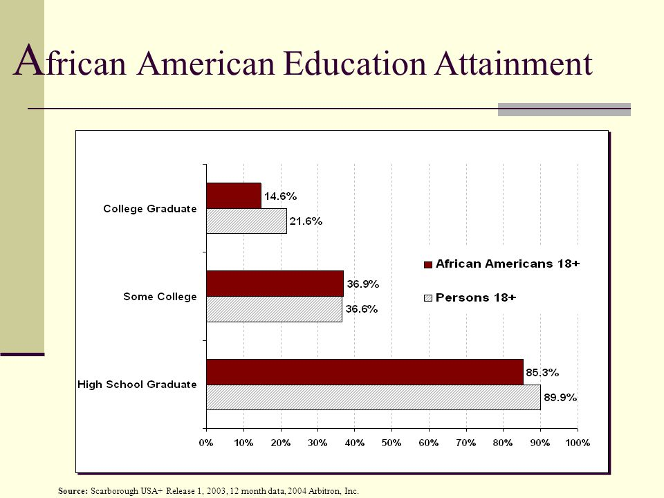 A frican American Education Attainment Source: Scarborough USA+ Release 1, 2003, 12 month data, 2004 Arbitron, Inc.