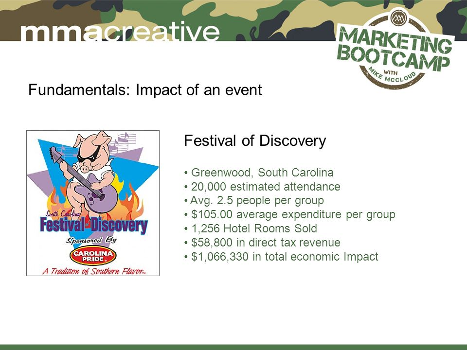 Fundamentals: Impact of an event Festival of Discovery Greenwood, South Carolina 20,000 estimated attendance Avg.