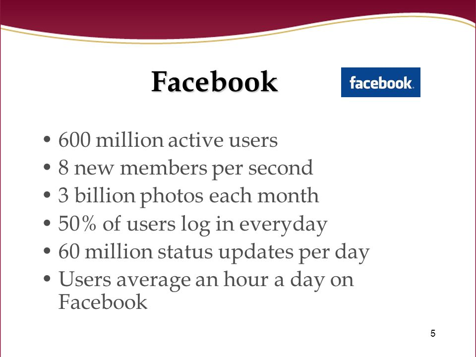 5 Facebook 600 million active users 8 new members per second 3 billion photos each month 50% of users log in everyday 60 million status updates per day Users average an hour a day on Facebook