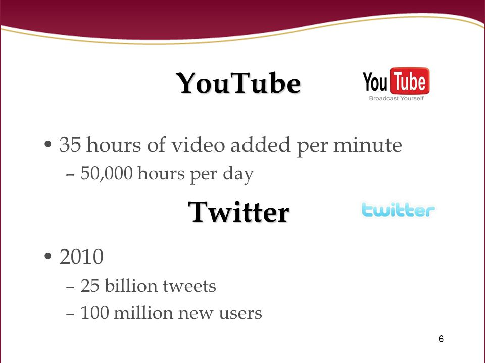 6 YouTube 35 hours of video added per minute –50,000 hours per day 2010 –25 billion tweets –100 million new users Twitter