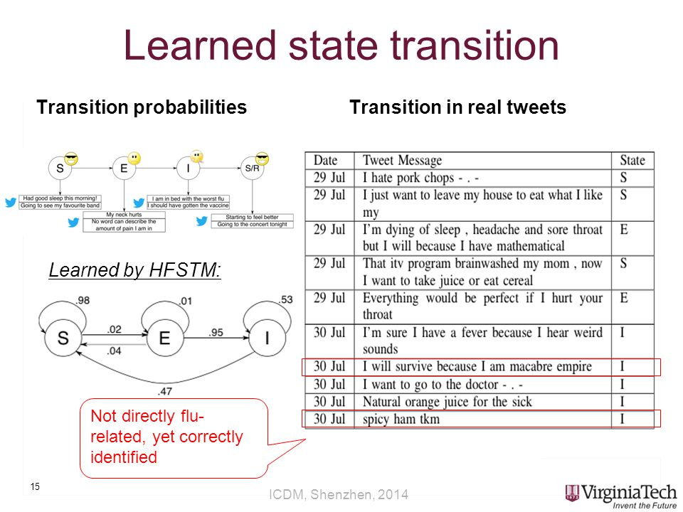 ICDM, Shenzhen, 2014 Learned state transition Transition probabilitiesTransition in real tweets 15 Not directly flu- related, yet correctly identified Learned by HFSTM: