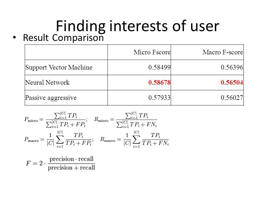 Finding interests of user Result Comparison Micro FscoreMacro F-score Support Vector Machine0.584990.56396 Neural Network0.586780.56504 Passive aggressive0.579330.56027