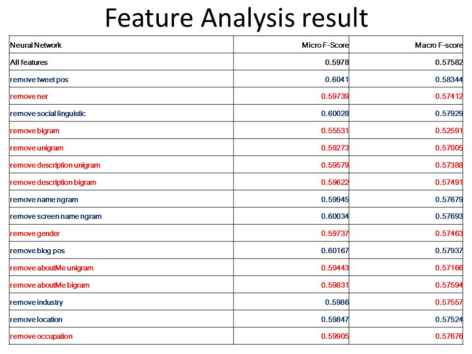 Feature Analysis result Neural NetworkMicro F-ScoreMacro F-score All features0.59780.57582 remove tweet pos0.60410.58344 remove ner0.597390.57412 remove social linguistic0.600280.57929 remove bigram0.555310.52591 remove unigram0.592730.57005 remove description unigram0.595790.57388 remove description bigram0.596220.57491 remove name ngram0.599450.57679 remove screen name ngram0.600340.57693 remove gender0.597370.57463 remove blog pos0.601670.57937 remove aboutMe unigram0.594430.57166 remove aboutMe bigram0.598310.57594 remove industry0.59860.57557 remove location0.598470.57524 remove occupation0.599050.57676
