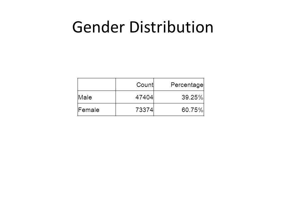 Gender Distribution CountPercentage Male4740439.25% Female7337460.75%