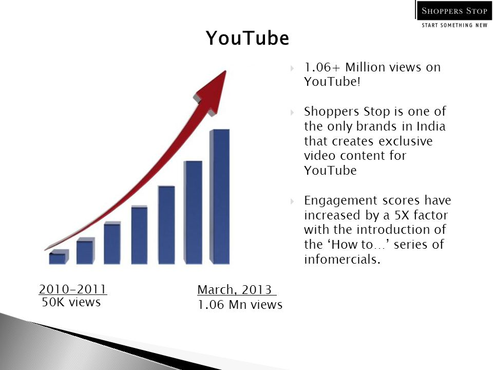 YouTube 2010-2011 March, 2013 50K views 1.06 Mn views  1.06+ Million views on YouTube!  Shoppers Stop is one of the only brands in India that create