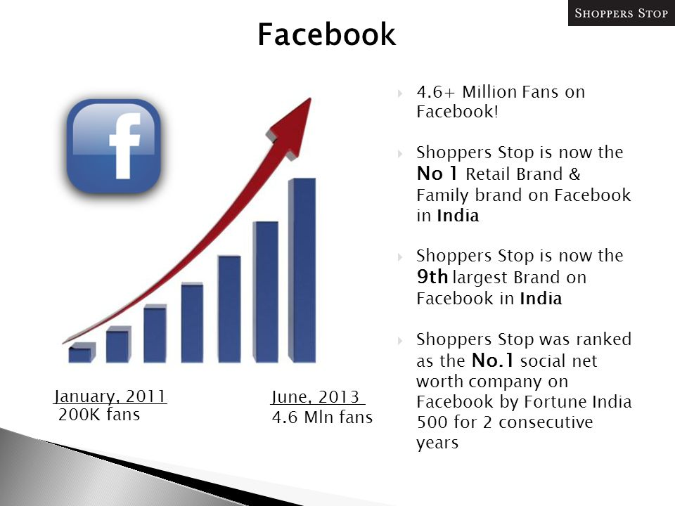 Facebook January, 2011 June, 2013 200K fans 4.6 Mln fans  4.6+ Million Fans on Facebook!  Shoppers Stop is now the No 1 Retail Brand & Family brand