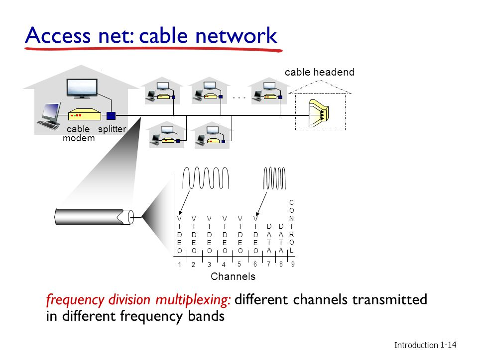 Introduction Access net: cable network cable modem splitter … cable headend Channels VIDEOVIDEO VIDEOVIDEO VIDEOVIDEO VIDEOVIDEO VIDEOVIDEO VIDEOVIDEO DATADATA DATADATA CONTROLCONTROL 1234 56789 frequency division multiplexing: different channels transmitted in different frequency bands 1-14