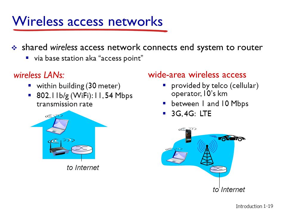 Introduction Wireless access networks  shared wireless access network connects end system to router  via base station aka access point wireless LANs:  within building (30 meter)  802.11b/g (WiFi): 11, 54 Mbps transmission rate wide-area wireless access  provided by telco (cellular) operator, 10's km  between 1 and 10 Mbps  3G, 4G: LTE to Internet 1-19