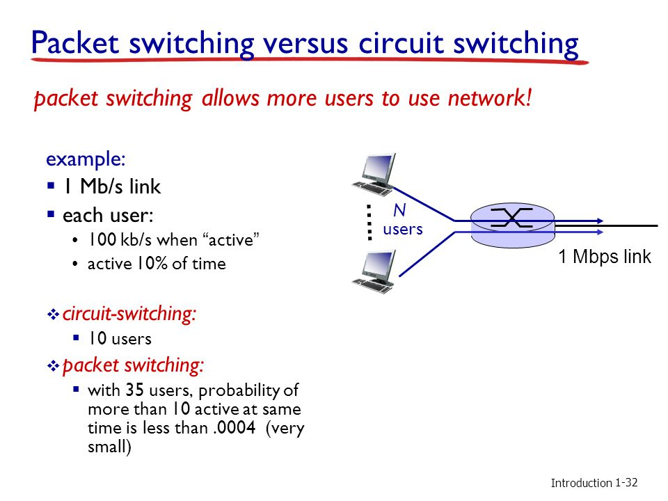 Introduction Packet switching versus circuit switching example:  1 Mb/s link  each user: 100 kb/s when active active 10% of time  circuit-switching:  10 users  packet switching:  with 35 users, probability of more than 10 active at same time is less than.0004 (very small) packet switching allows more users to use network.