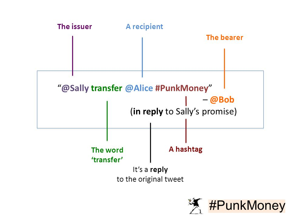 #PunkMoney @Sally transfer @Alice #PunkMoney – @Bob (in reply to Sally's promise) The word 'transfer' The issuerA recipient A hashtag The bearer It's a reply to the original tweet