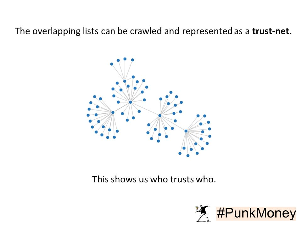 #PunkMoney The overlapping lists can be crawled and represented as a trust-net.