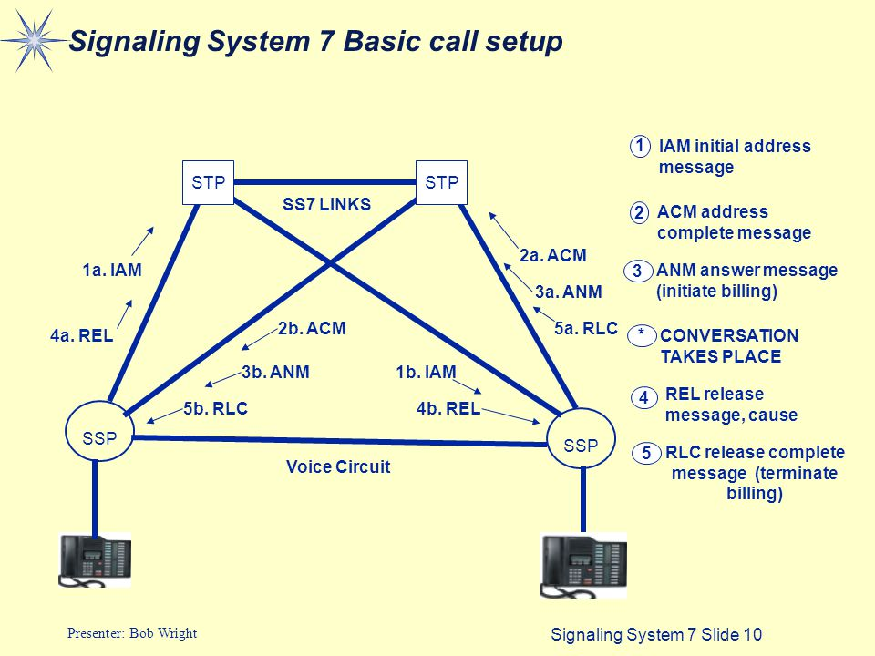 Signaling System 7 Slide 10 Presenter: Bob Wright Signaling System 7 Basic call setup Voice Circuit STP SS7 LINKS 1a.