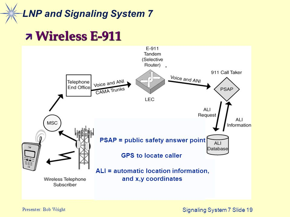 Signaling System 7 Slide 19 Presenter: Bob Wright LNP and Signaling System 7 ä Wireless E-911 PSAP = public safety answer point GPS to locate caller A