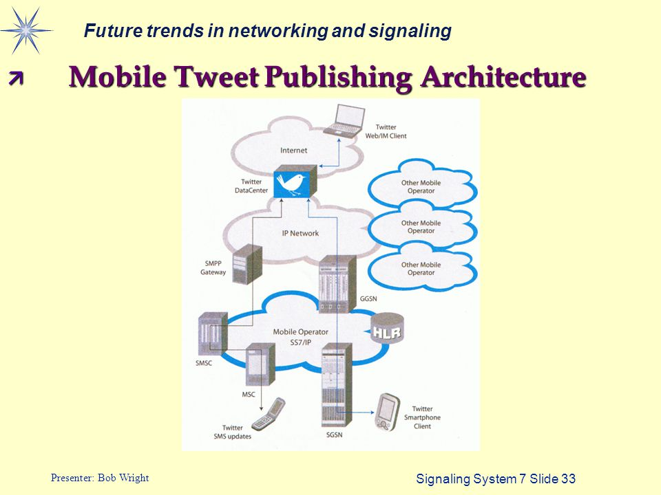 Signaling System 7 Slide 33 Presenter: Bob Wright ä Mobile Tweet Publishing Architecture Future trends in networking and signaling
