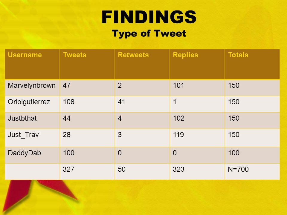 FINDINGS Type of Tweet UsernameTweetsRetweetsRepliesTotals Marvelynbrown472101150 Oriolgutierrez108411150 Justbthat444102150 Just_Trav283119150 DaddyDab10000 32750323N=700