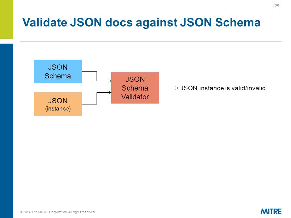 | 25 | © 2014 The MITRE Corporation. All rights reserved. Validate JSON docs against JSON Schema JSON Schema JSON (instance) JSON Schema Validator JSO