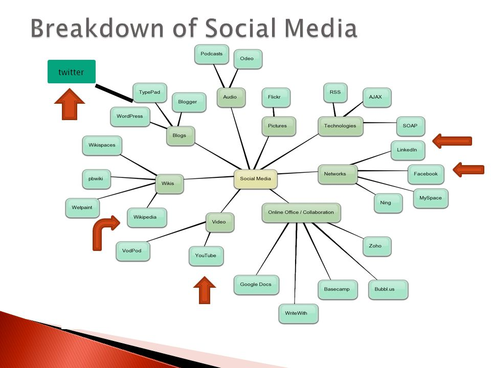 Social Media Forums Allows us to:  Leverage existing networks  Create and share information  Build and maintain relationships  Reach out to audiences in familiar environment