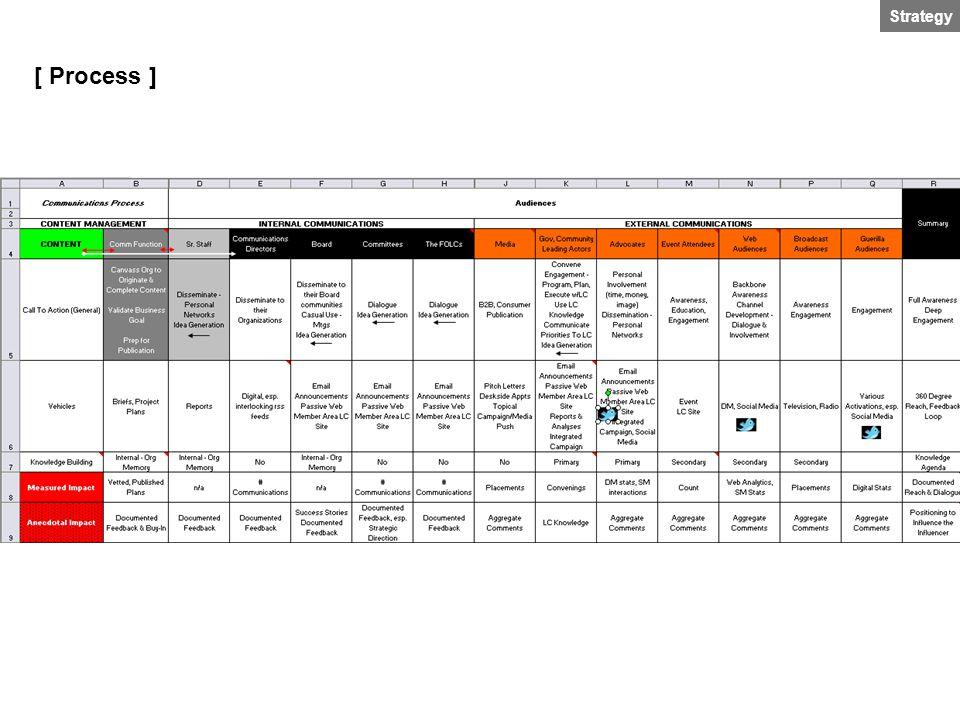 Strategy [ Process ]