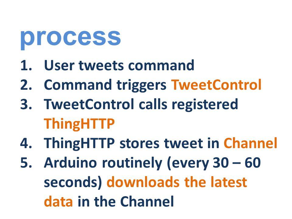 process 5.Arduino parses tweet 6.Arduino sends brightness values to the bulbs 7.Lamp displays desired colour 8.??.