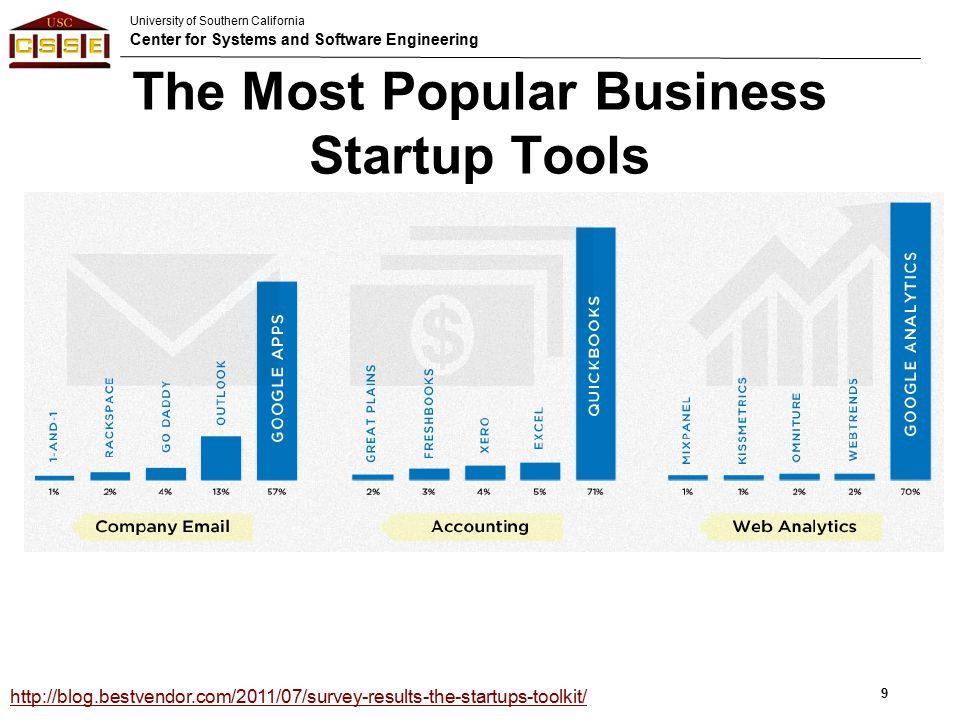 University of Southern California Center for Systems and Software Engineering The Most Popular Business Startup Tools 9 http://blog.bestvendor.com/2011/07/survey-results-the-startups-toolkit/