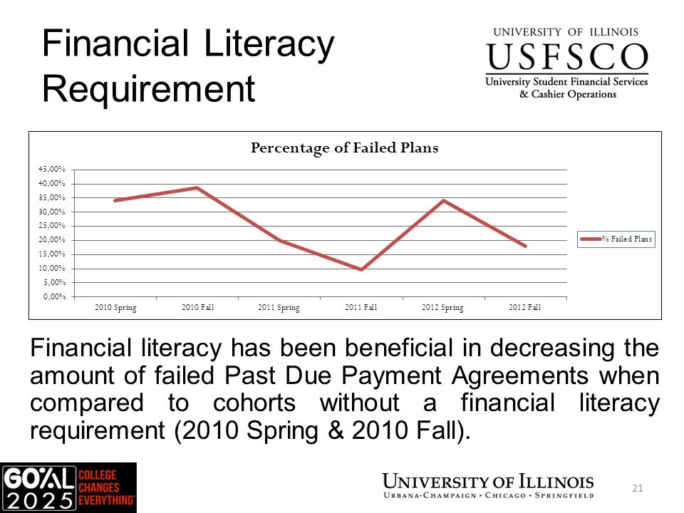 Financial Literacy Requirement Financial literacy has been beneficial in decreasing the amount of failed Past Due Payment Agreements when compared to cohorts without a financial literacy requirement (2010 Spring & 2010 Fall).