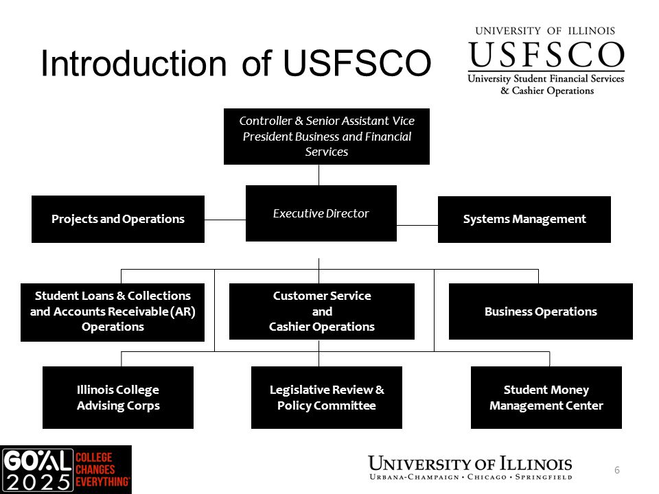 Introduction of USFSCO Executive Director Student Loans & Collections and Accounts Receivable (AR) Operations Business Operations Projects and Operations Systems Management Controller & Senior Assistant Vice President Business and Financial Services Illinois College Advising Corps Student Money Management Center Legislative Review & Policy Committee Customer Service and Cashier Operations USFSCO 6