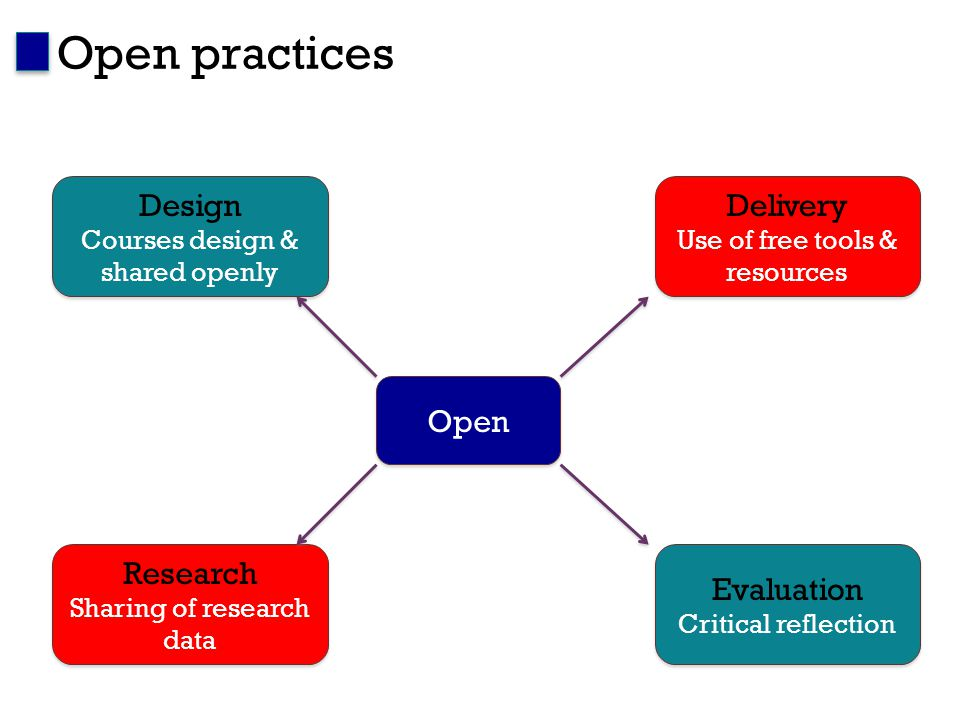 Open practices Open Design Courses design & shared openly Delivery Use of free tools & resources Evaluation Critical reflection Research Sharing of research data
